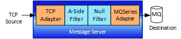 imgAdapter-TCPToMQNullFilter